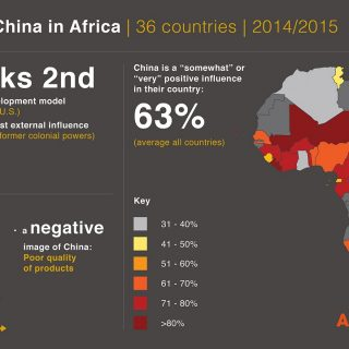 Poll: Africans are looking east to China for development model