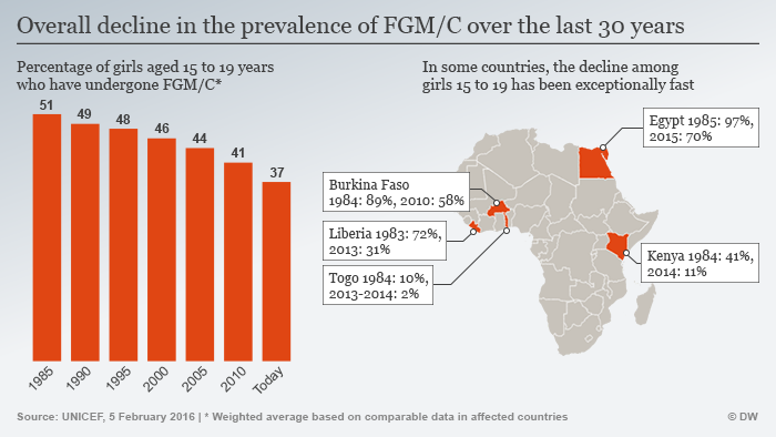 International FGM day builds bridge to African hopes, success stories