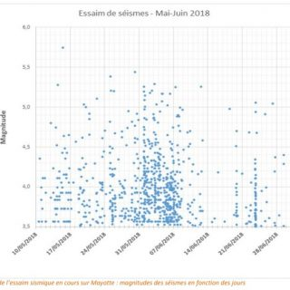 Earthquake swarm (and the stress) continue in Mayotte