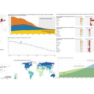 World Bank's 2018 review charts data on poverty, energy
