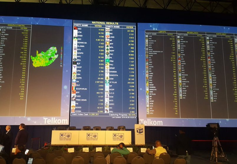 SA elections update: ANC holds 57.7 percent with vote count nearly complete