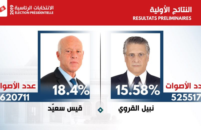 Tunisia heads to runoff presidential election with Saied, Karoui