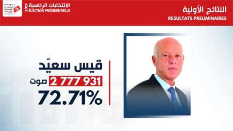 Saïed wins Tunisian presidential election