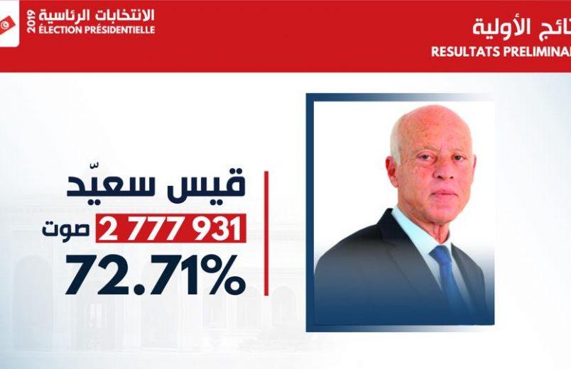 Saïed wins Tunisian presidential election